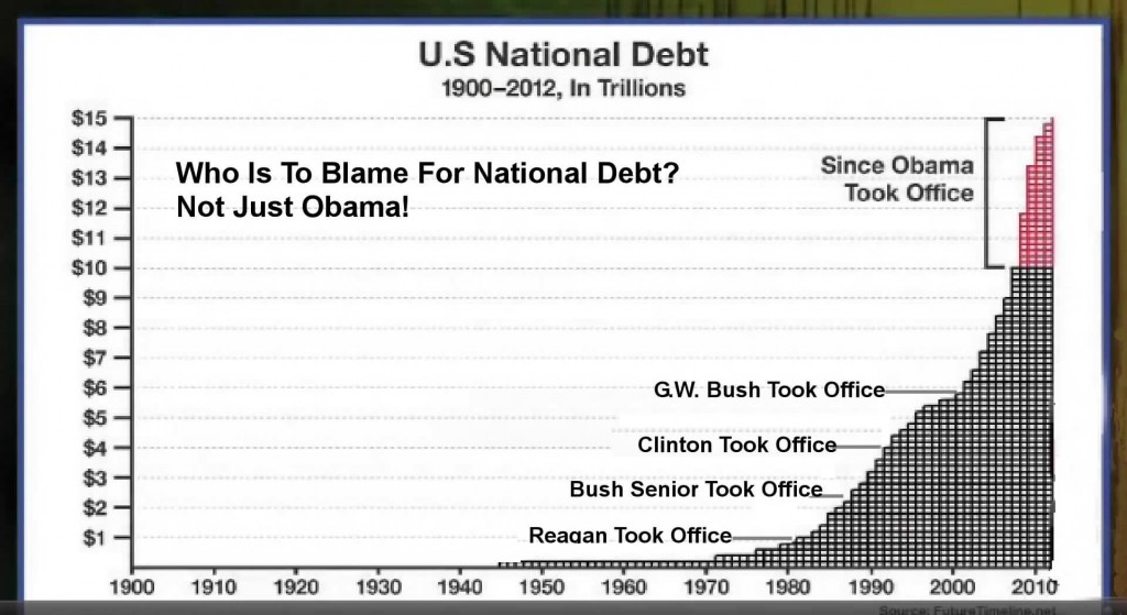 National Debt 1900-2012